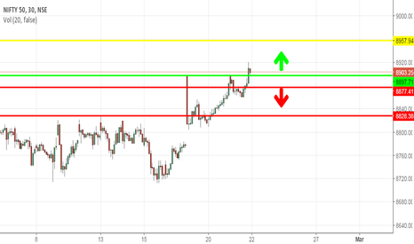 NIFTY: level calls for position