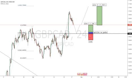 GBPCAD: Fuga Do Dólar Part.2