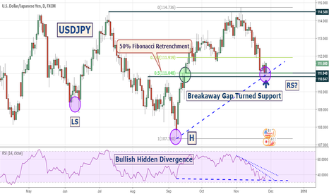 USDJPY: USDJPY got support at 50% Fibonacci Retrenchment Level