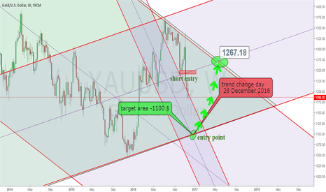 XAUUSD: 1100$ target before end of 2016