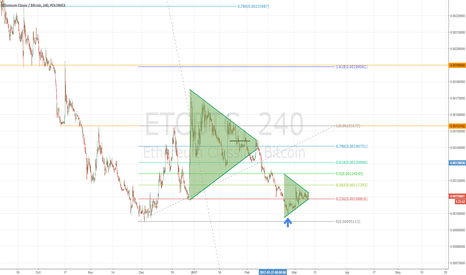 ETCBTC: Another ETCBTC triangle