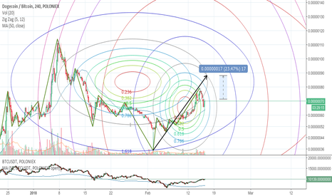 DOGEBTC: Could Launch a Rocket anytime