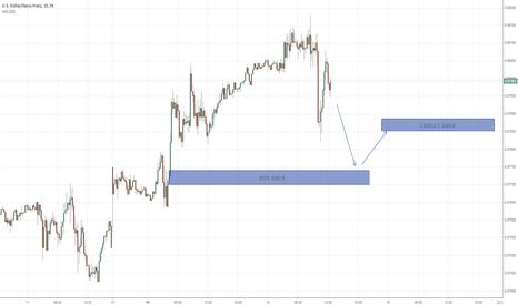 USDCHF: USD/CHF - 15 mins - approx 12 - 15 Pips - R/W 1:3