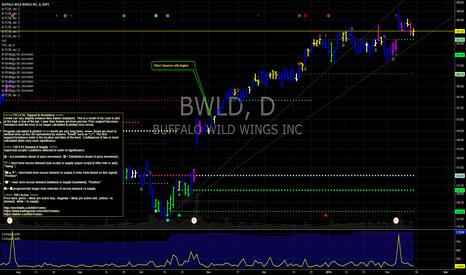 BWLD: BWLD Buffalo Wild Wings above $169 bullish