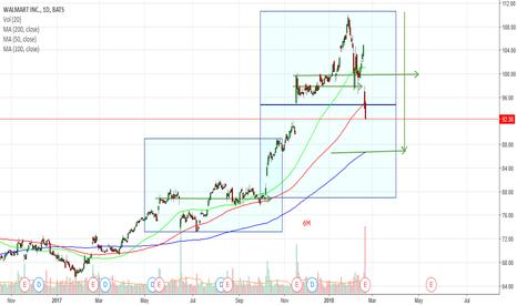 WMT: WMT - is a buy