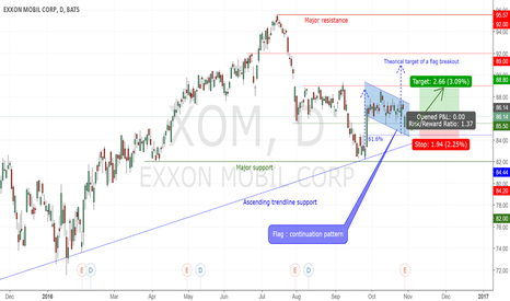 XOM: XOM : Open long before the Flag breakout !