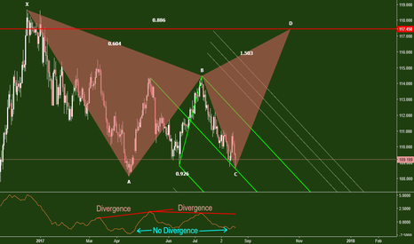 USDJPY: USDJPY. Time for a sqeeze