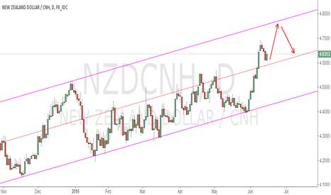 NZDCNH: NZDCHN  UPTREND CHANNEL