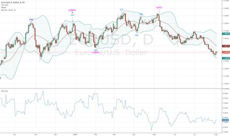 EURUSD: Waiting For New Wave Count