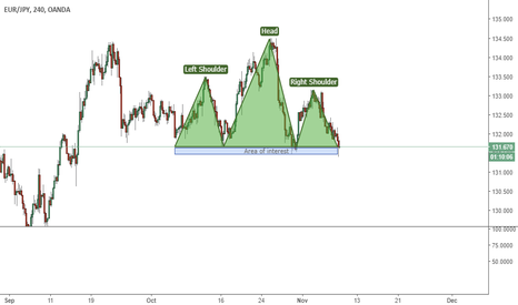 EURJPY: EURJPY - H&S Completed - Figure to keep an eye