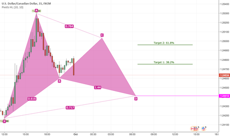 USDCAD: Buy USDCAD Short Term Based on 15min TF Bullish Harmonic Gartley