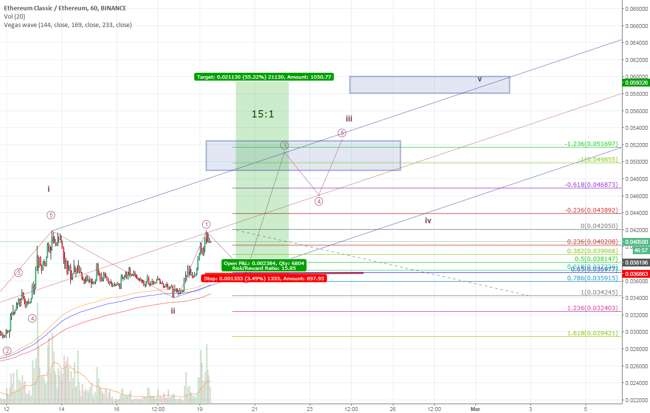 ETC/ETH Binance 15:1 Retracement Entry, Elliott Count for Bulls