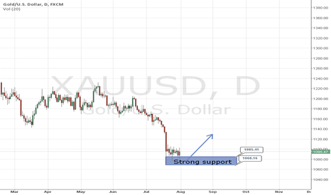 XAUUSD: Gold has found strong support