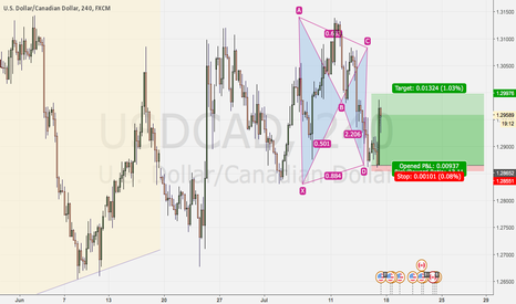 USDCAD: BAT COMPLETION