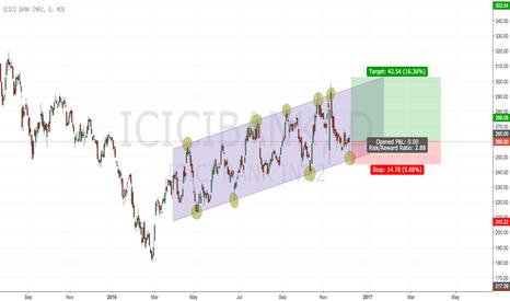 ICICIBANK: ICICI, Go Long
