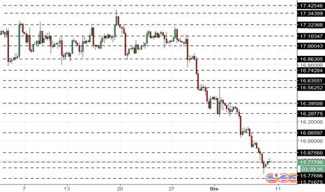 XAGUSD: XAG/USD: harga perak bergerak turun