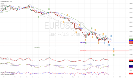 EURUSD: Nearing an EW completion target