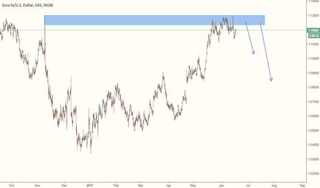 EURUSD: Sell EURUSD For Short Term Trade.