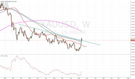 XAUUSD: $XAUUSD is supported here and looking here