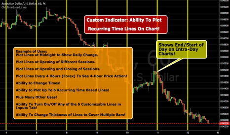 AUDUSD: Custom Indicator: Ability To Plot Recurring Time Lines On Chart!