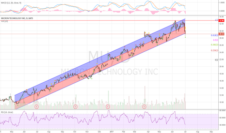MU: Back in the bottom of the regression channel.
