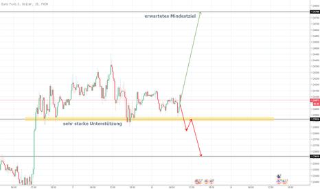 EURUSD: EUR USD vor erneutem Anlaufen der 1.248?