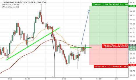 DXY: USD resumes strength $eurusd $gbpusd