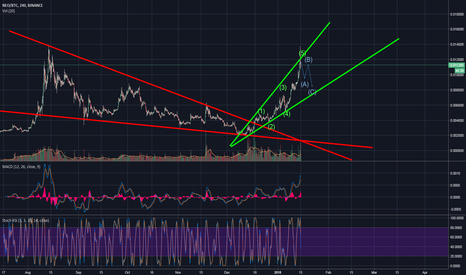 NEOBTC: NEO in a good direction