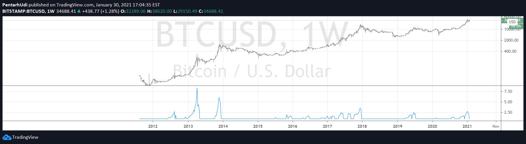 tradingview bitcoin bubble)