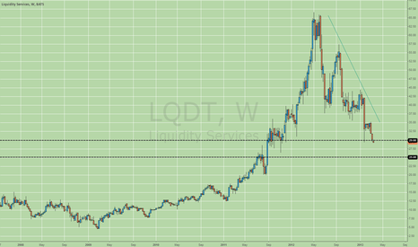 LQDT: Breaking support on the weekly