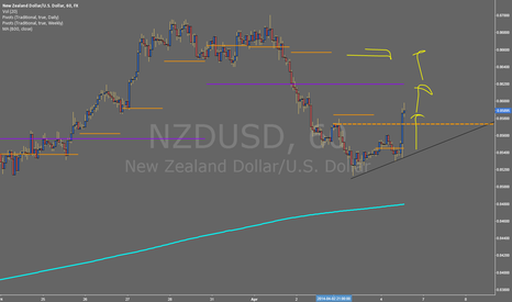 NZDUSD: #NFP Trading Plan Ideas