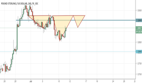 GBPUSD: can be Libra