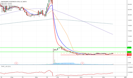 AXON: AXON - Fallen angel formation long from $5.63 to $6.28 & Higher