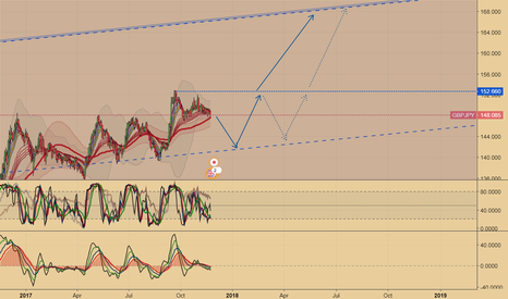 GBPJPY: GBPJPY Path or Smth