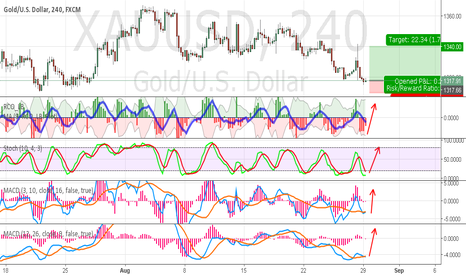 XAUUSD: tp w/in next 48 hrs