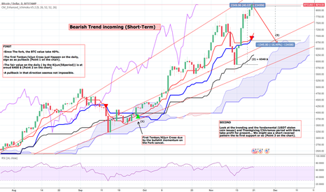 BTCUSD: SHORT BTC in a short Bearish Reversal pattern