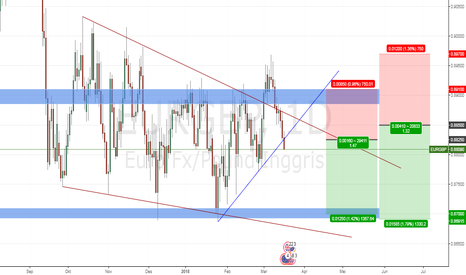EURGBP: EURGBP Break trendline daily
