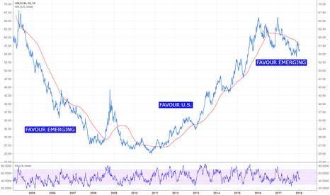 SPX/EEM: S&P 500 versus Emerging Markets