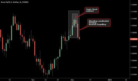 EURUSD: Candlestick Study on daily chart Euro