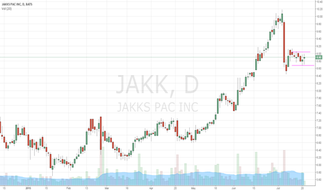 JAKK: potential swing setup