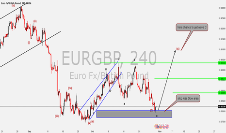 EURGBP: EURGBP a new idea look at chart