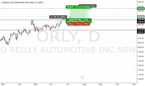 ORLY: #ORLY - there is signal to buy it!