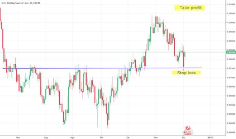 USDCHF: USD/CHF pronto al rialzo di fine anno?