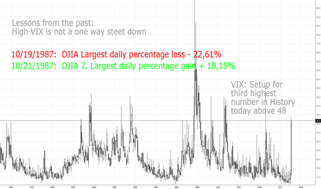 VIX: Lessons from the past: Highest gains following sell offs
