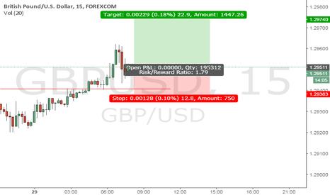 GBPUSD: Uptrend anticipated
