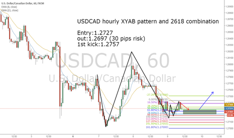 USDCAD: USDCAD XYAB Pattern and 2618 combination