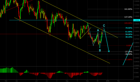 AUDCAD: Audcad one more down possible...