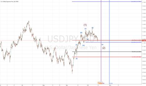 USDJPY: USDJPY long setup price & time projection