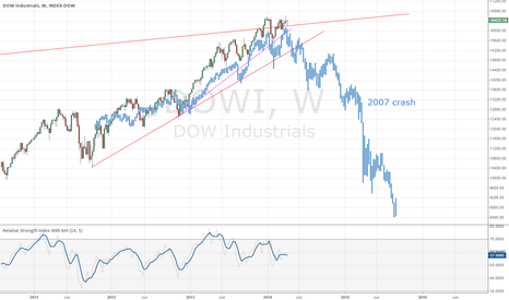 DJI: Dow Jones huge drop at our doors?