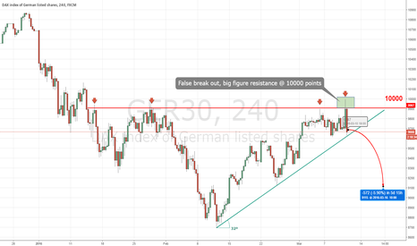 GER30: Dax can't cope with the round 10000 level